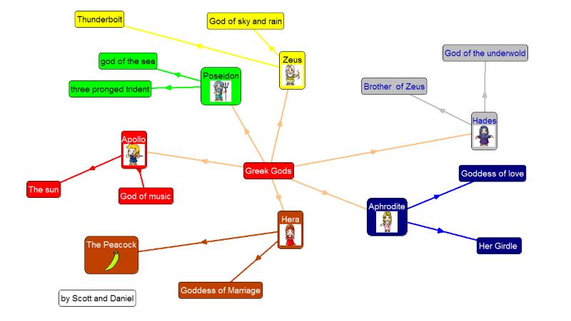 Parkfield Primary School Greek Gods Mind Maps